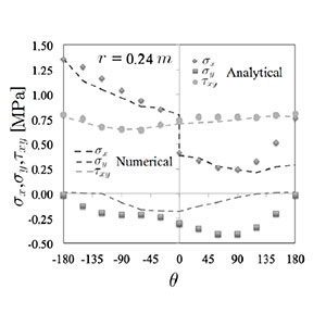 Comparison between the Analytical and Numeric methods