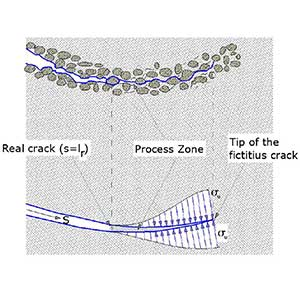 Opening of a crack in fragile material