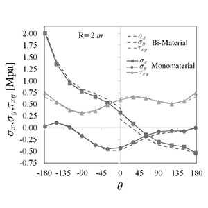 Comparison between Monomaterial and Bi-Material Solutions